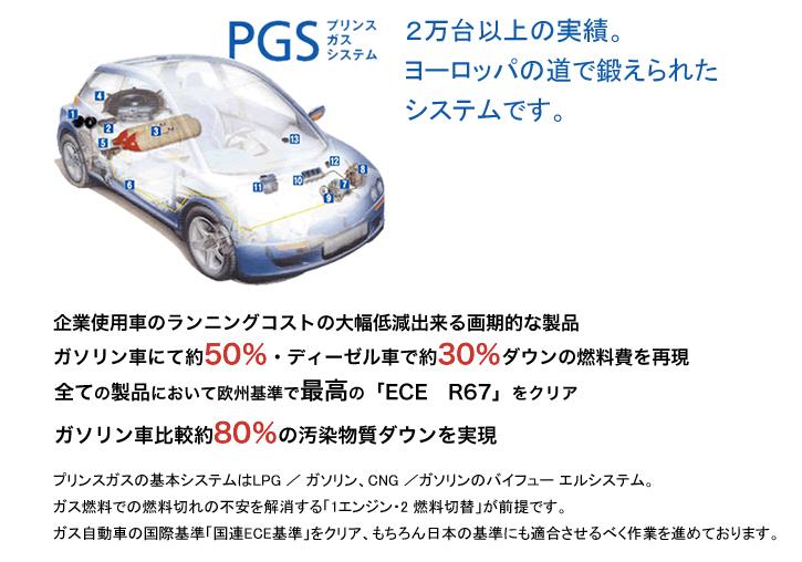 PGS プリンスガスシステム 2万台以上の実績。ヨーロッパの道で鍛えられたシステムです。企業使用者のランニングコストの大幅低減出来る画期的な製品 ガソリン車にて約50%・ディーゼル車で約30%ダウンの燃料費を再現 全ての製品において欧州基準で最高の「ECE R67」をクリア ガソリン車比較約80%の汚染物質ダウンを実現 プリンスガスの基本システムはLPG / ガソリン、CNG /ガソリンのバイフュー エルシステム。ガス燃料での燃料切れの不安を解消する「1エンジン・2 燃料切替」が前提です。ガス自動車の国際基準「国連ECE基準」をクリア、もちろん日本の基準にも適合させるべく作業を進めております。