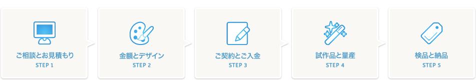 ご相談とお見積もり STEP1 金額とデザイン STEP2 ご契約とご入金 STEP3 試作品と量産 STEP4 検品と納品 STEP5